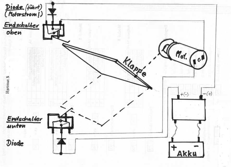 Elektrischer Toröffner nicht über Fernbedienung gesteuert -- RC-Panzer
